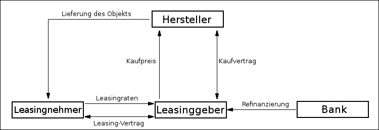 indirektes Leasing